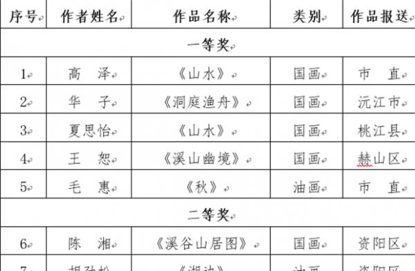 """关于2018""""欢乐潇湘 文化AG和记娱乐""""群众美术、书法、摄影活动获奖单位和获奖作品的公告"""