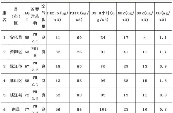 11月24日,AG和记娱乐各县(市)区空气质量指数日报公布