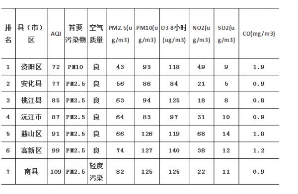 11月28日,AG和记娱乐各县(市)区空气质量指数日报公布