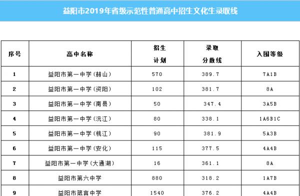 AG和记娱乐市2019年省级示范性普通高中文化生录取线公布